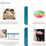 WeddingFutures.com offers Alternative to Traditional Bridal Registry