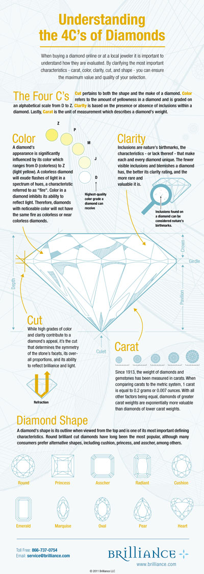 4cs loose diamond